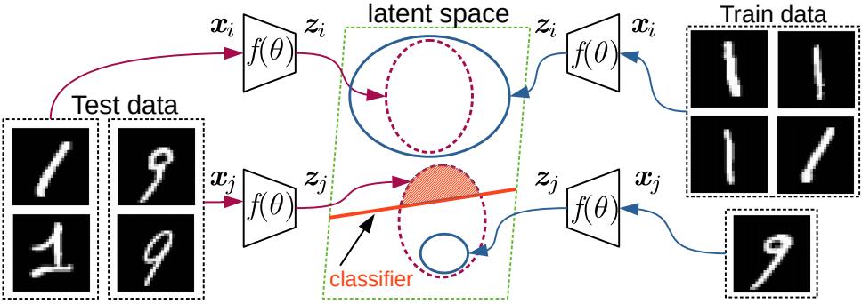 Deep Active Learning for Biased Datasets via Fisher Kernel Self-Supervision