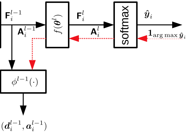 Explanation-Based Attention for Semi-Supervised Deep Active Learning
